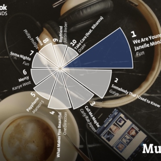 Most Listened to Songs, according to Facebook's 2012 Trends