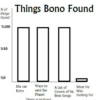 Things Bono Found: