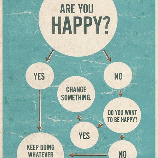 Are You Happy? No? Then Listen.