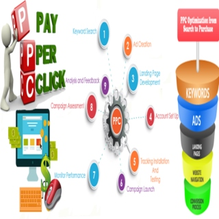 PPC services Company in  Uk Usa India